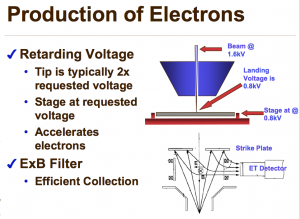 electron production